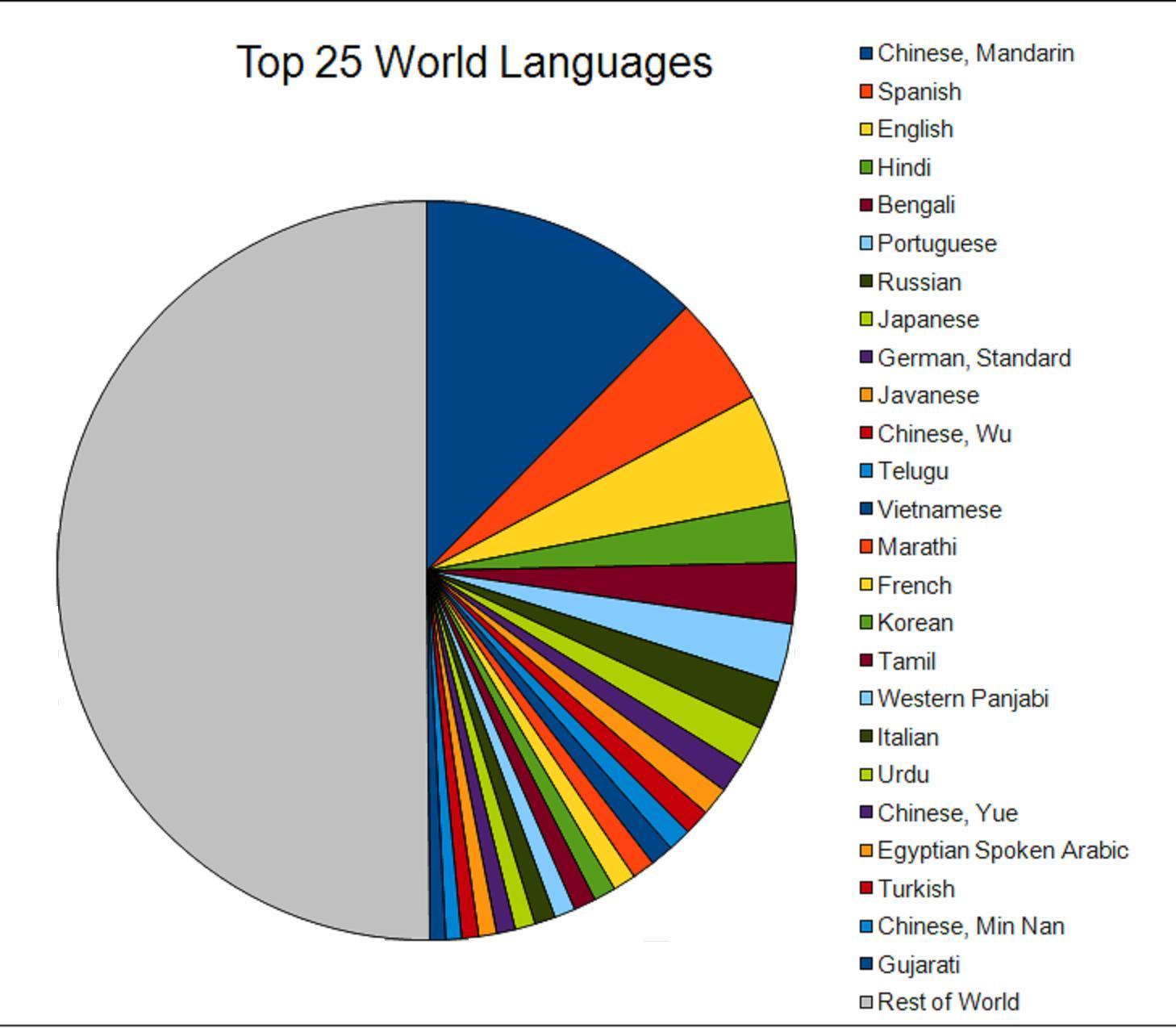 LanguageLinker - Most spoken languages around the world